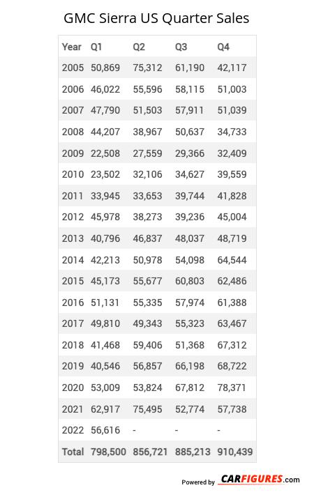 GMC Sierra Quarter Sales Table