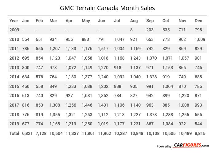 GMC Terrain Month Sales Table