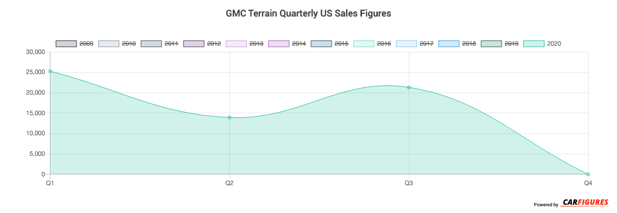 GMC Terrain Quarter Sales Graph