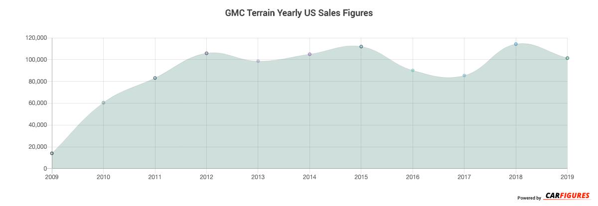 GMC Terrain Year Sales Graph