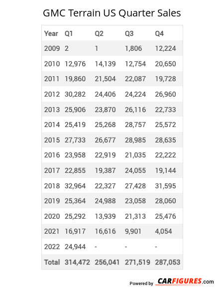 GMC Terrain Quarter Sales Table