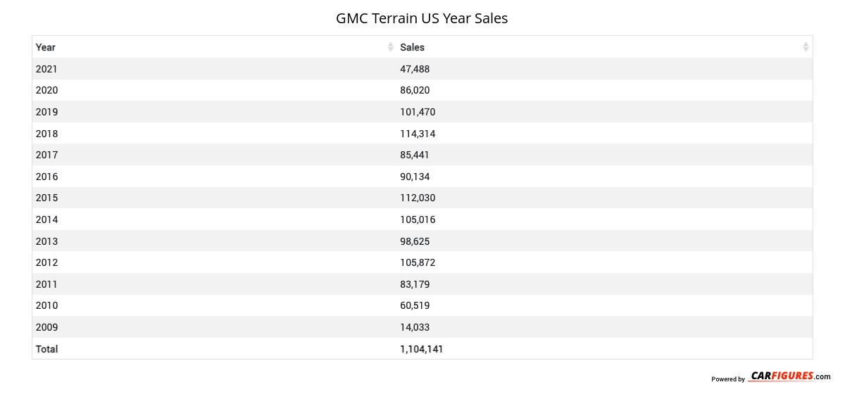 GMC Terrain Year Sales Table