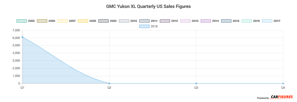 GMC Yukon XL Quarter Sales Graph