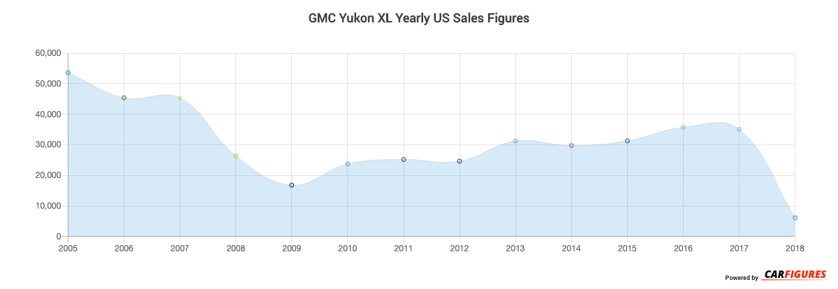 GMC Yukon XL Year Sales Graph