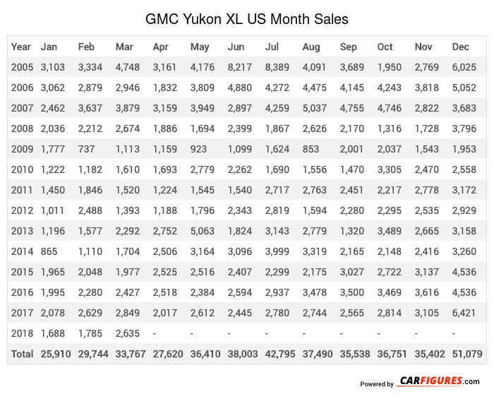 GMC Yukon XL Month Sales Table