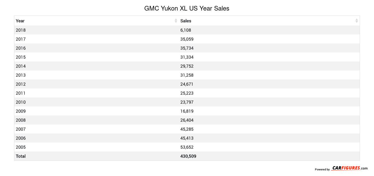 GMC Yukon XL Year Sales Table