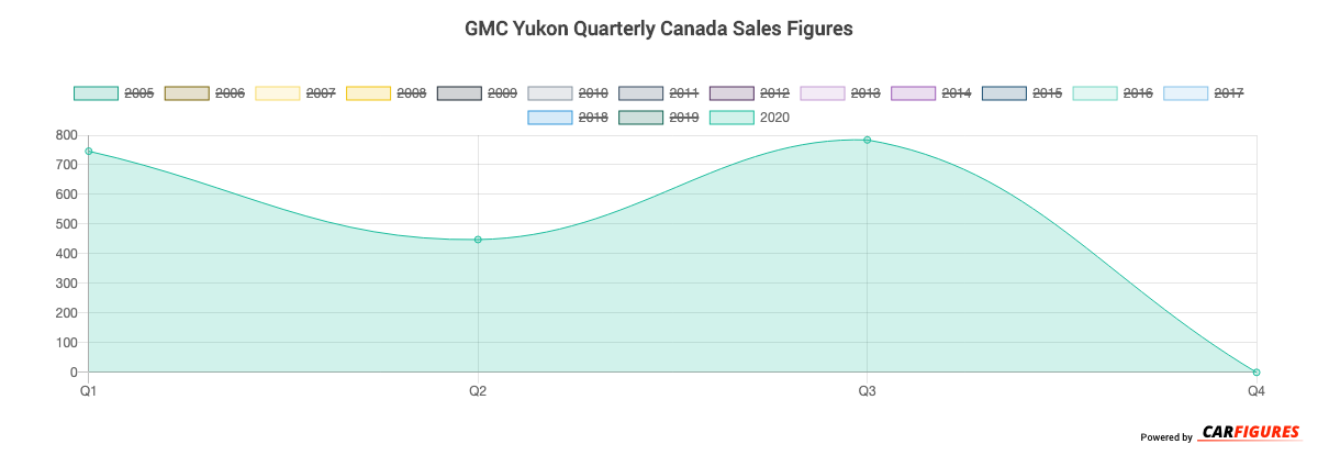 GMC Yukon Quarter Sales Graph