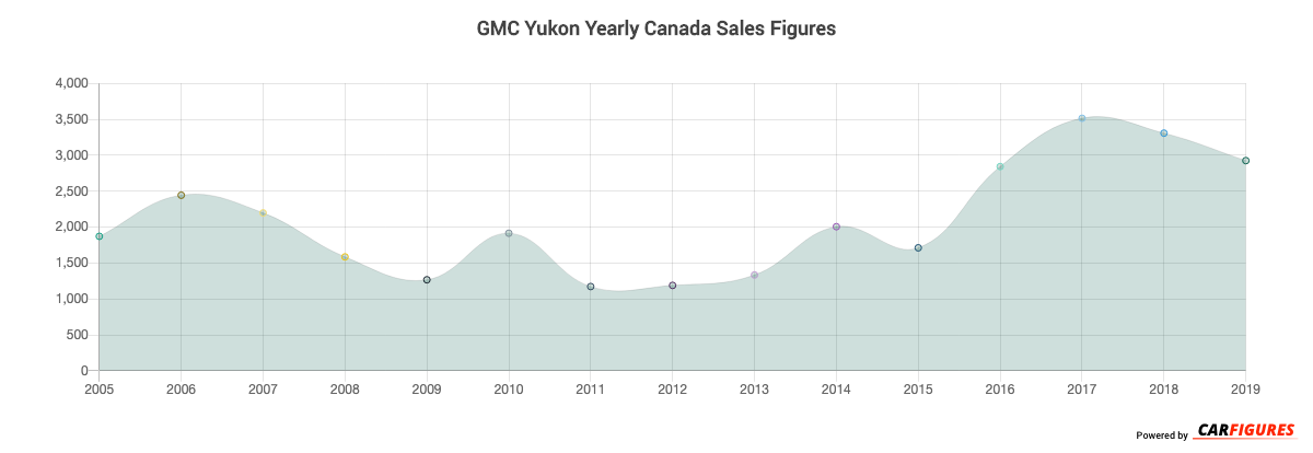 GMC Yukon Year Sales Graph