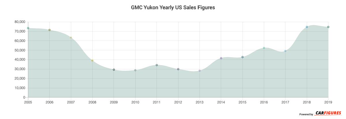 GMC Yukon Year Sales Graph