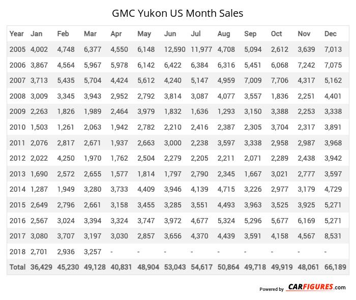 GMC Yukon Month Sales Table