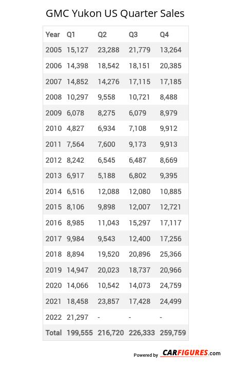 GMC Yukon Quarter Sales Table