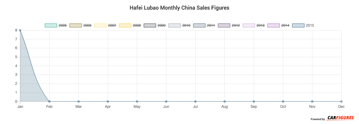 Hafei Lubao Month Sales Graph