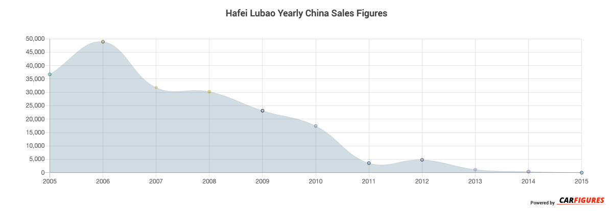 Hafei Lubao Year Sales Graph
