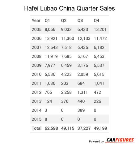 Hafei Lubao Quarter Sales Table