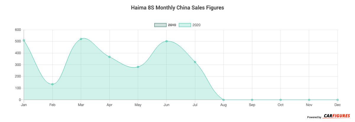 Haima 8S Month Sales Graph