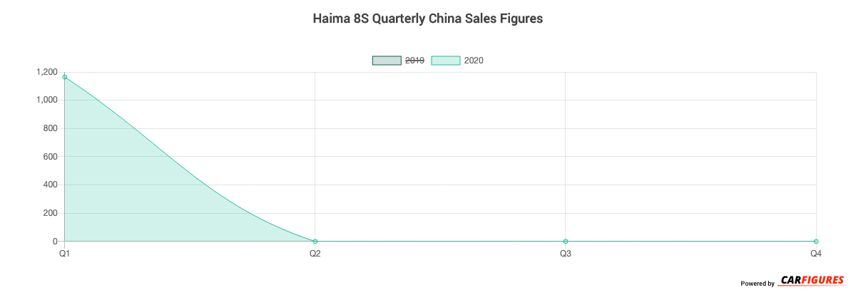 Haima 8S Quarter Sales Graph