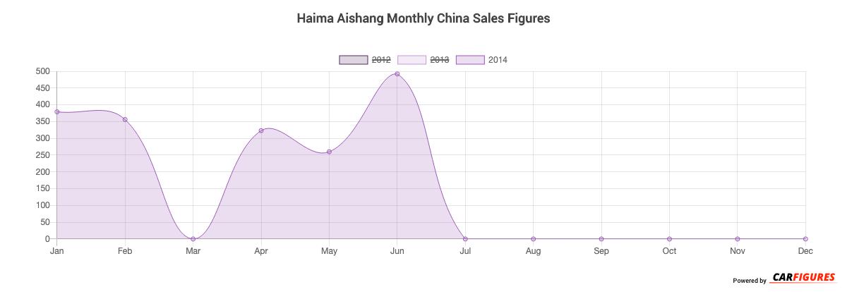 Haima Aishang Month Sales Graph