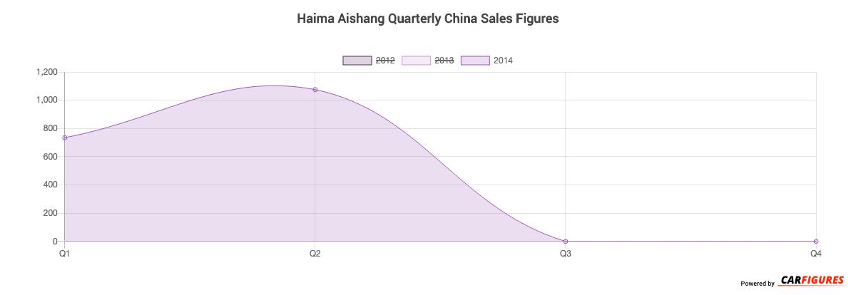 Haima Aishang Quarter Sales Graph