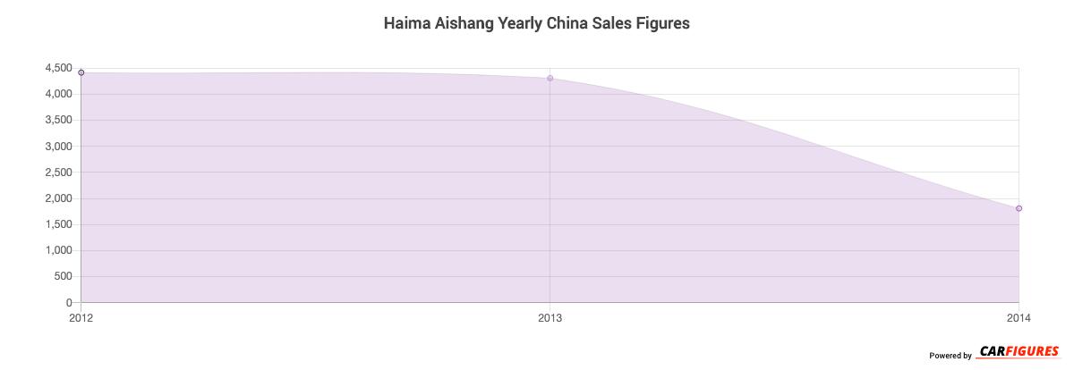 Haima Aishang Year Sales Graph