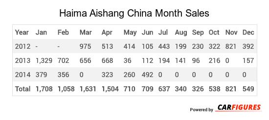 Haima Aishang Month Sales Table