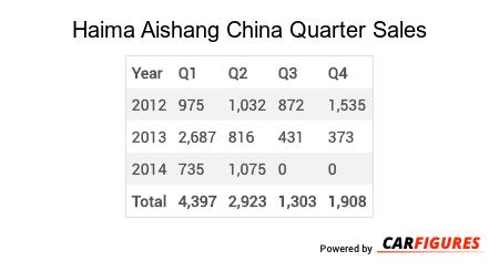 Haima Aishang Quarter Sales Table