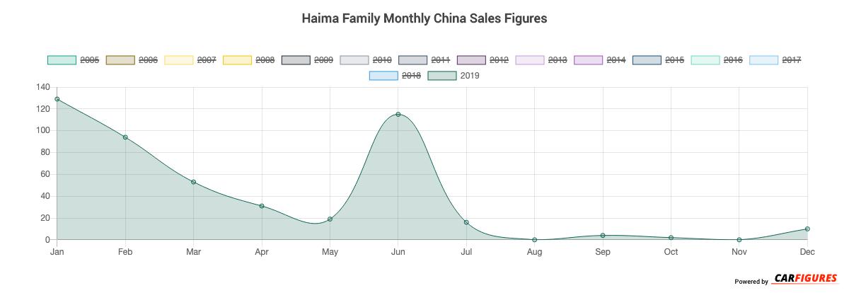 Haima Family Month Sales Graph