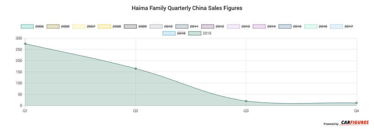 Haima Family Quarter Sales Graph