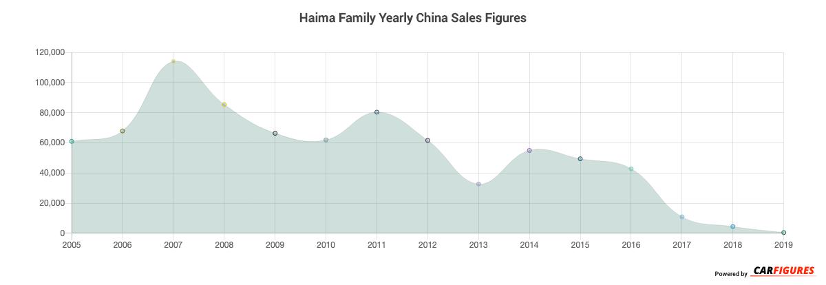 Haima Family Year Sales Graph