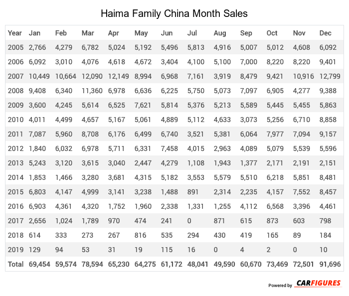 Haima Family Month Sales Table