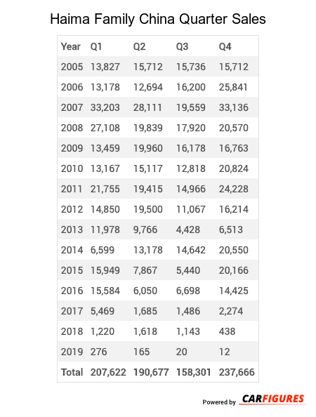 Haima Family Quarter Sales Table