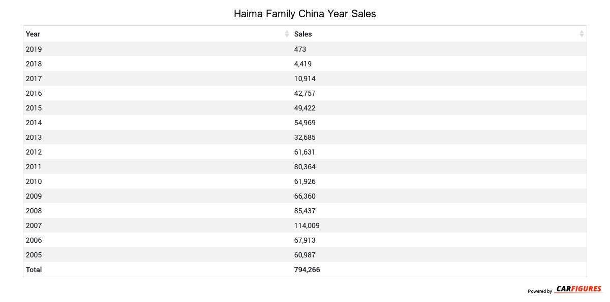 Haima Family Year Sales Table