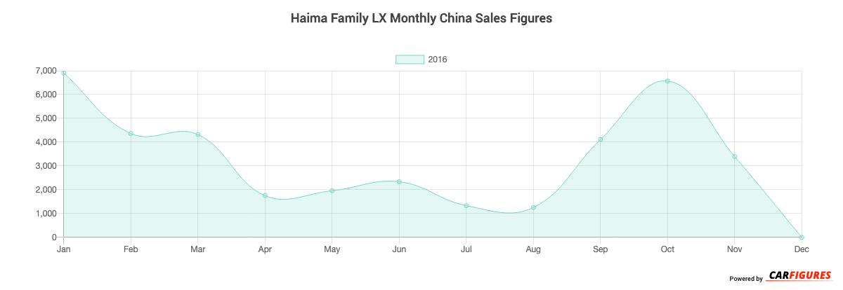 Haima Family LX Month Sales Graph