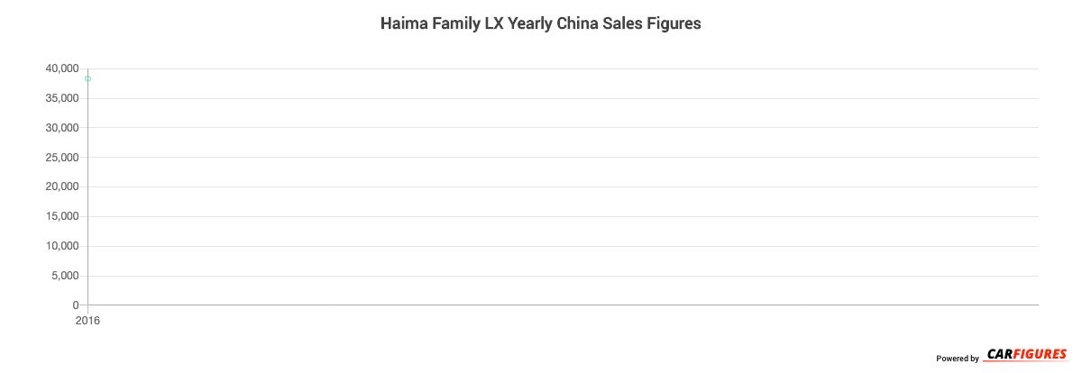 Haima Family LX Year Sales Graph