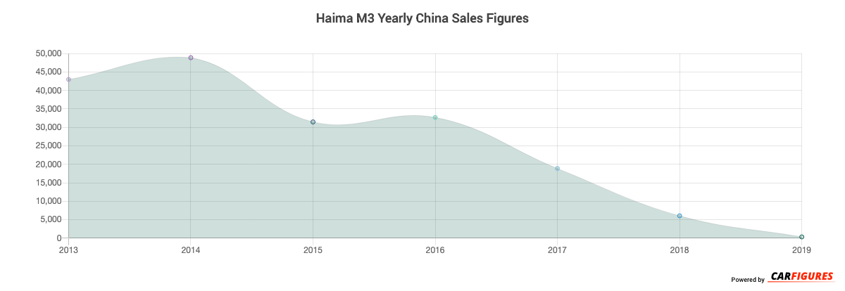 Haima M3 Year Sales Graph