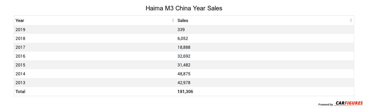 Haima M3 Year Sales Table
