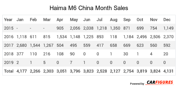 Haima M6 Month Sales Table