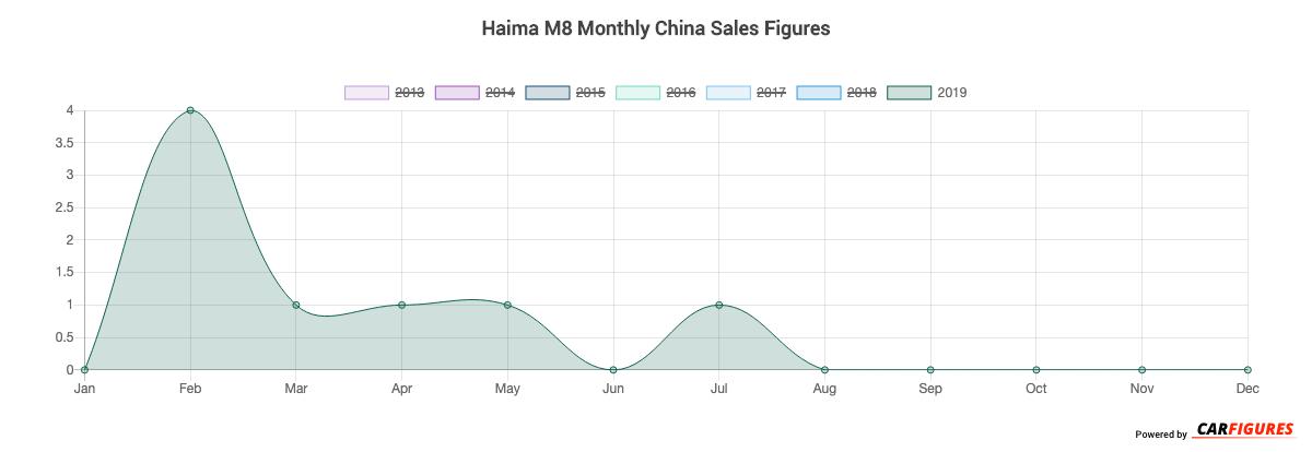 Haima M8 Month Sales Graph