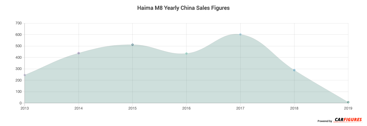 Haima M8 Year Sales Graph