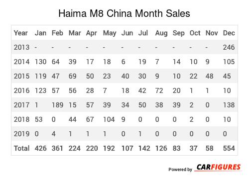 Haima M8 Month Sales Table