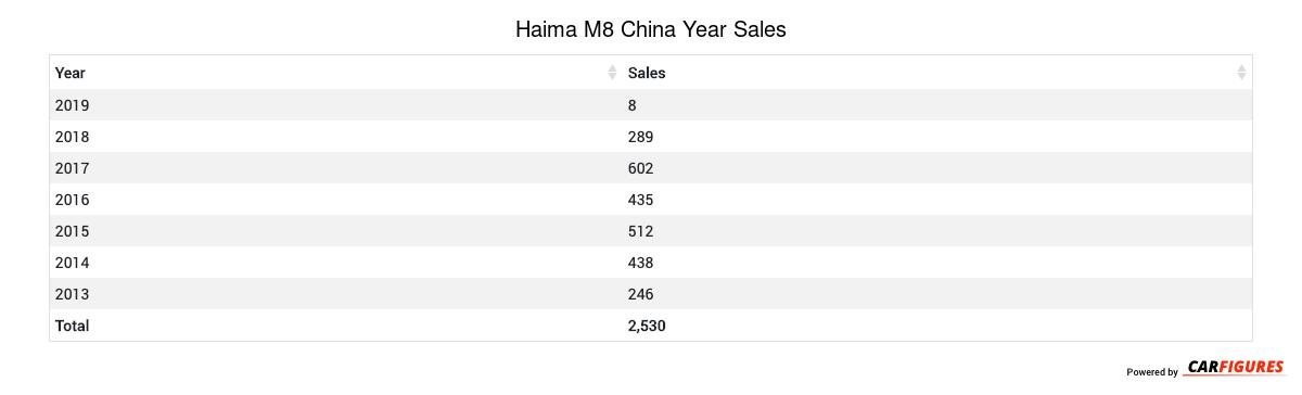 Haima M8 Year Sales Table