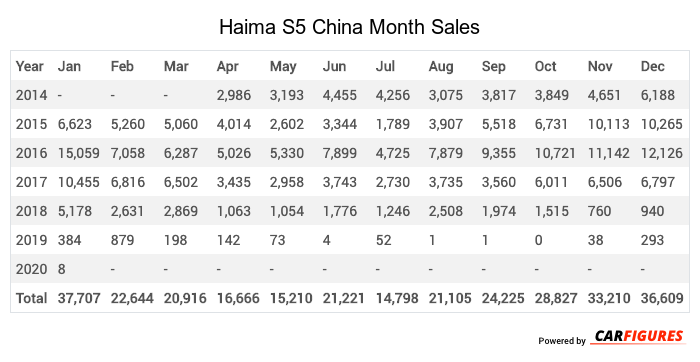 Haima S5 Month Sales Table