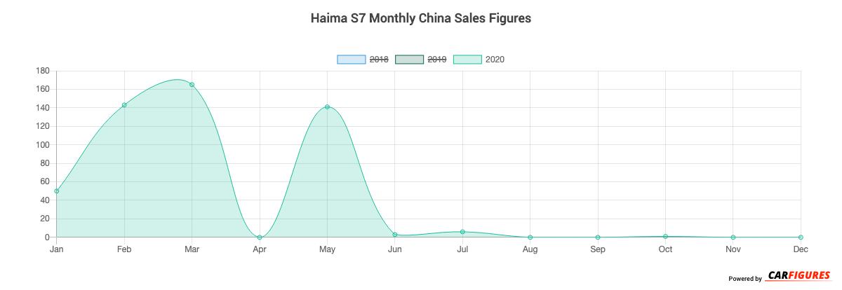 Haima S7 Month Sales Graph