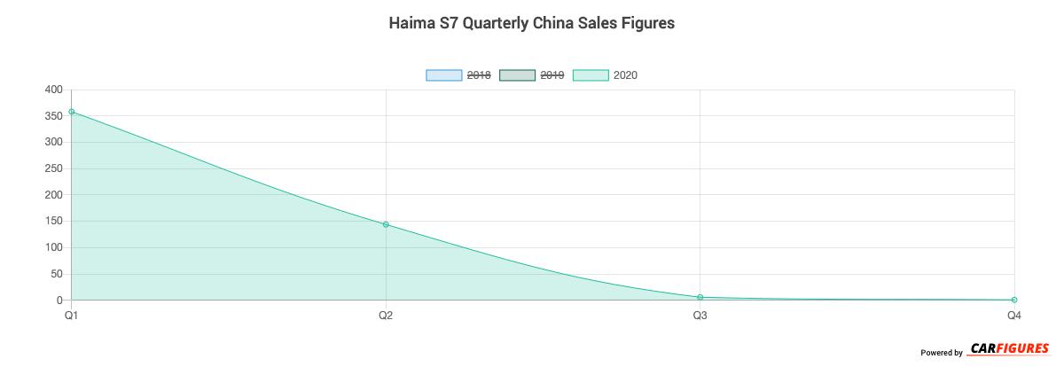 Haima S7 Quarter Sales Graph