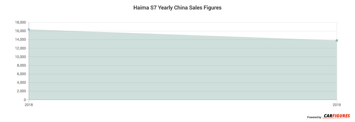 Haima S7 Year Sales Graph