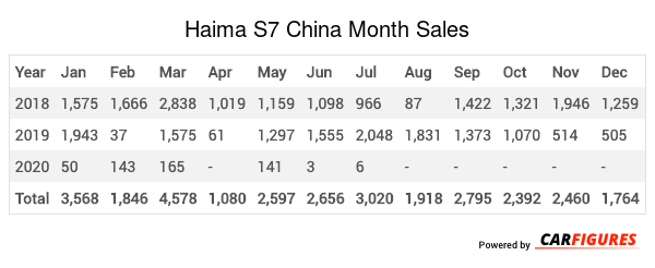 Haima S7 Month Sales Table