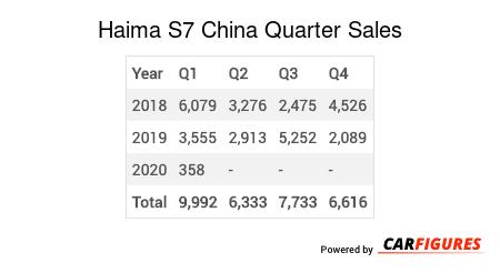 Haima S7 Quarter Sales Table