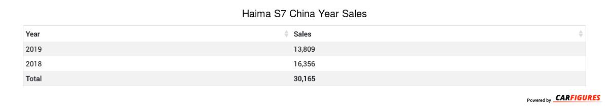Haima S7 Year Sales Table