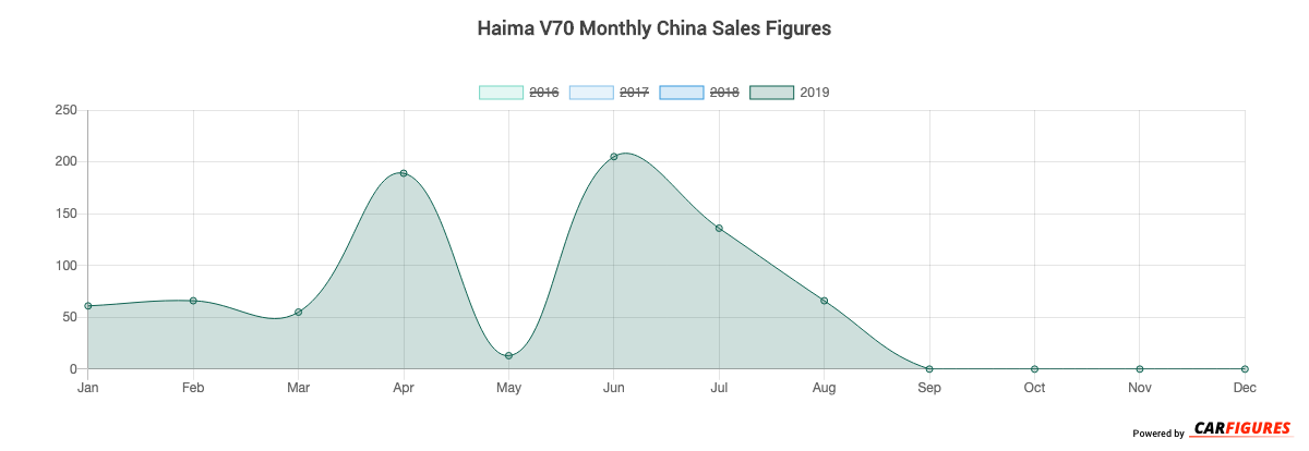 Haima V70 Month Sales Graph