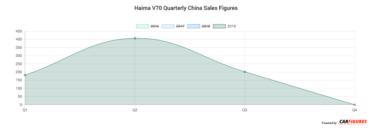 Haima V70 Quarter Sales Graph