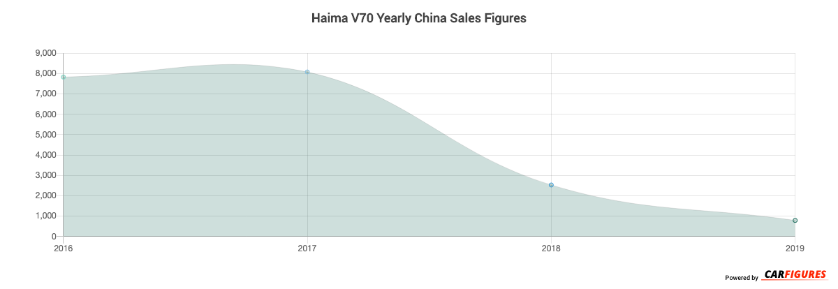 Haima V70 Year Sales Graph